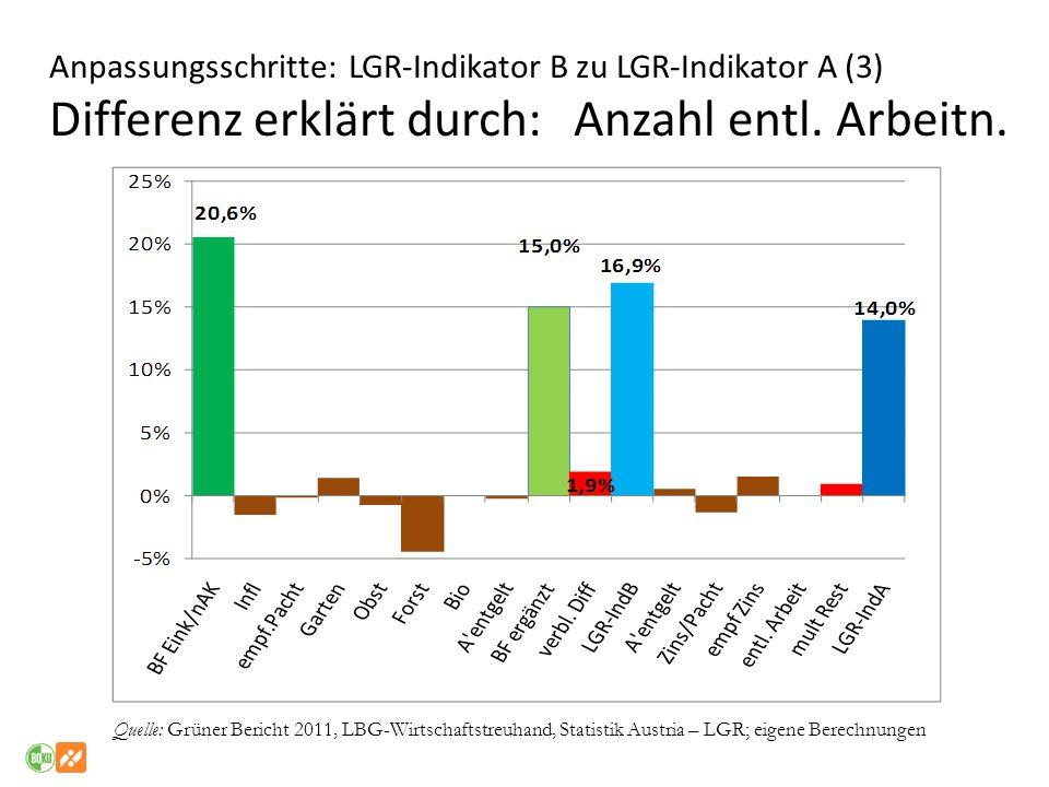 Anpassungsschritte: LGR-Indikator B zu LGR-Indikator A (3) Differenz erklärt durch: Anzahl entl. Arbeitn. Quelle: Grüner Bericht 2011, LBG-Wirtschafts