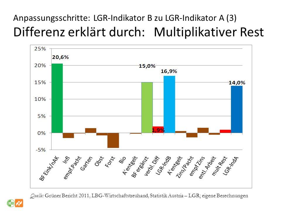 Anpassungsschritte: LGR-Indikator B zu LGR-Indikator A (3) Differenz erklärt durch: Multiplikativer Rest Quelle: Grüner Bericht 2011, LBG-Wirtschaftst