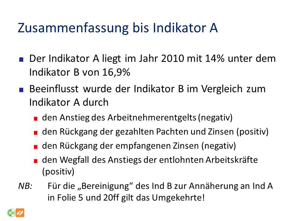 Zusammenfassung bis Indikator A Der Indikator A liegt im Jahr 2010 mit 14% unter dem Indikator B von 16,9% Beeinflusst wurde der Indikator B im Vergle