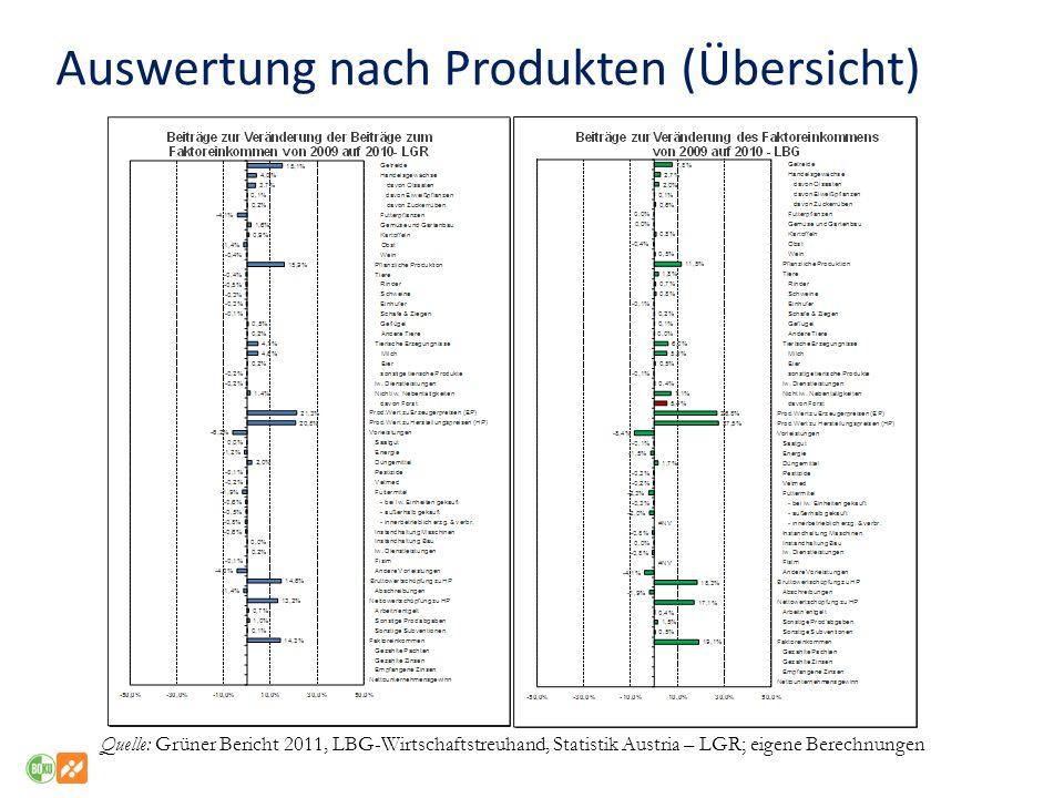 Quelle: Grüner Bericht 2011, LBG-Wirtschaftstreuhand, Statistik Austria – LGR; eigene Berechnungen Auswertung nach Produkten (Übersicht)