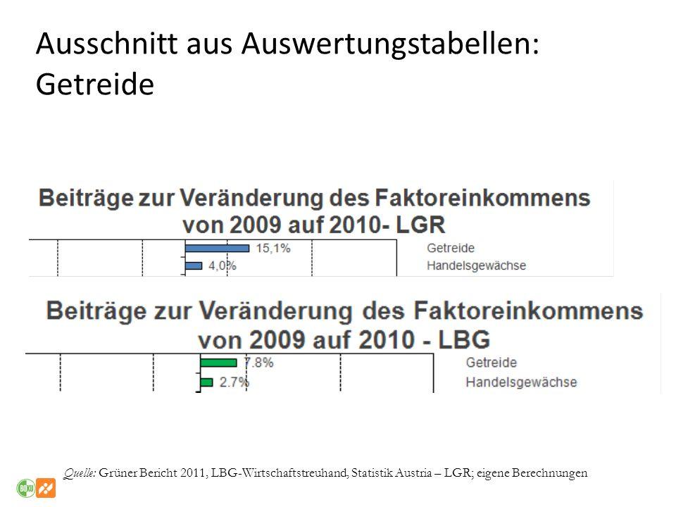 Quelle: Grüner Bericht 2011, LBG-Wirtschaftstreuhand, Statistik Austria – LGR; eigene Berechnungen Ausschnitt aus Auswertungstabellen: Getreide