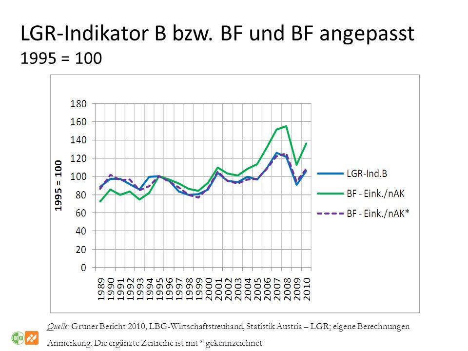 LGR-Indikator B bzw. BF und BF angepasst 1995 = 100 Quelle: Grüner Bericht 2010, LBG-Wirtschaftstreuhand, Statistik Austria – LGR; eigene Berechnungen