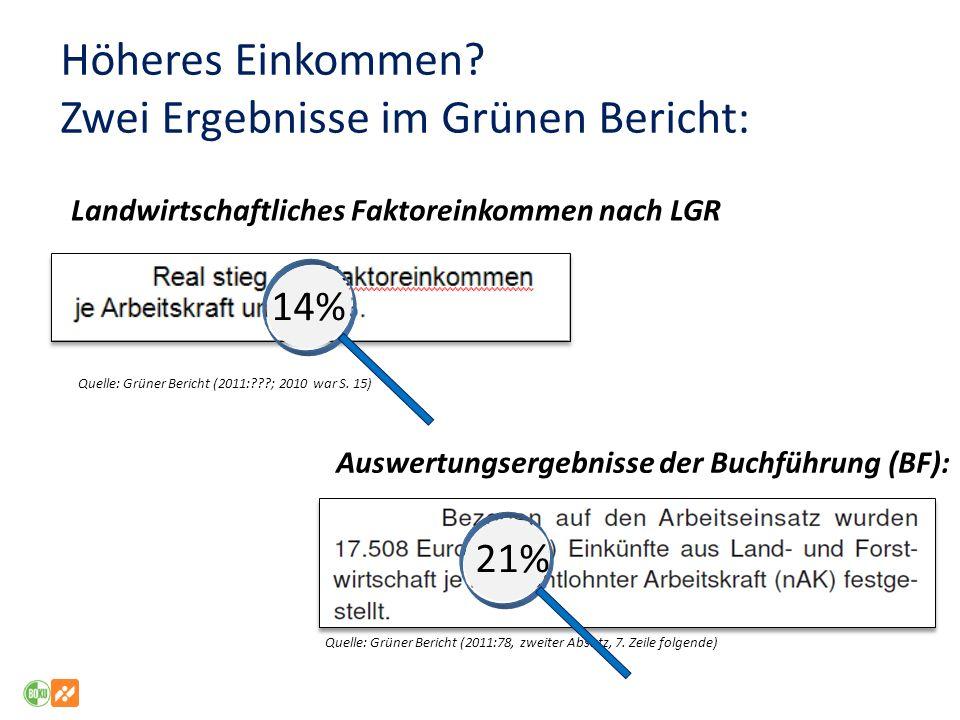 Höheres Einkommen? Zwei Ergebnisse im Grünen Bericht: Auswertungsergebnisse der Buchführung (BF): Quelle: Grüner Bericht (2011:78, zweiter Absatz, 7.
