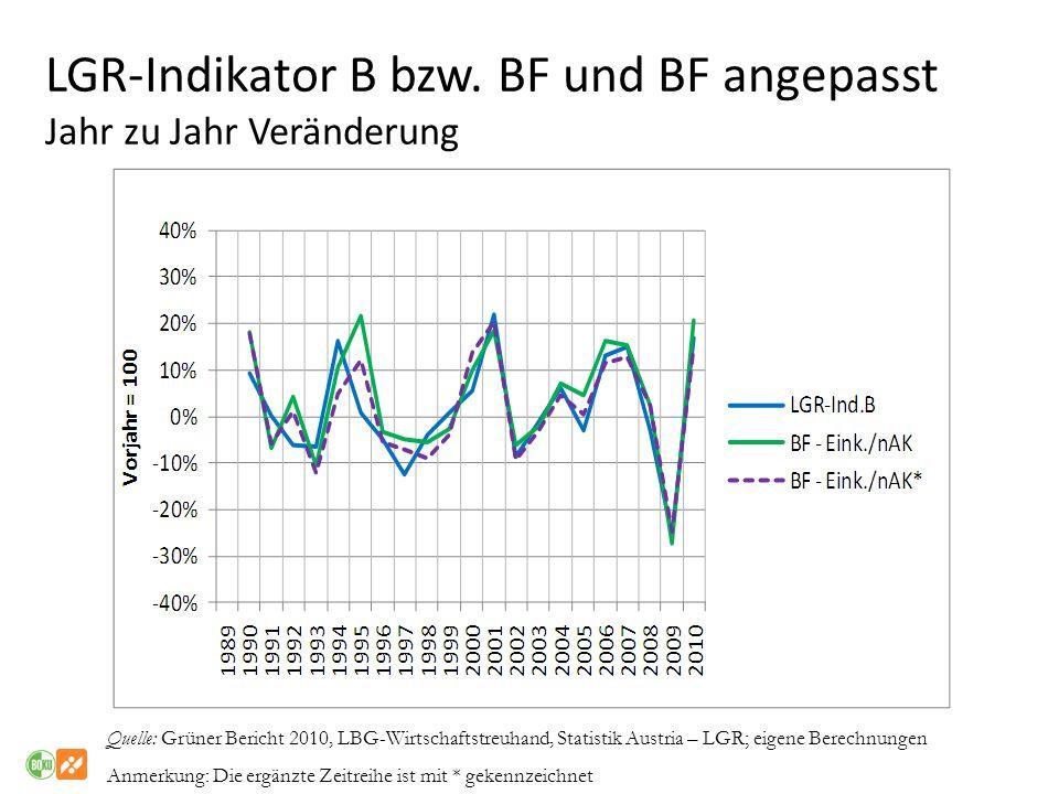 LGR-Indikator B bzw. BF und BF angepasst Jahr zu Jahr Veränderung Quelle: Grüner Bericht 2010, LBG-Wirtschaftstreuhand, Statistik Austria – LGR; eigen