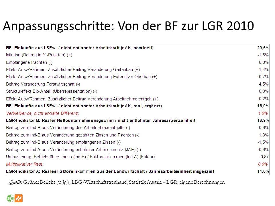 Anpassungsschritte: Von der BF zur LGR 2010 Quelle: Grüner Bericht (v. Jg.), LBG-Wirtschaftstreuhand, Statistik Austria – LGR; eigene Berechnungen