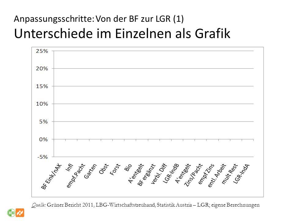 Anpassungsschritte: Von der BF zur LGR (1) Unterschiede im Einzelnen als Grafik Quelle: Grüner Bericht 2011, LBG-Wirtschaftstreuhand, Statistik Austri