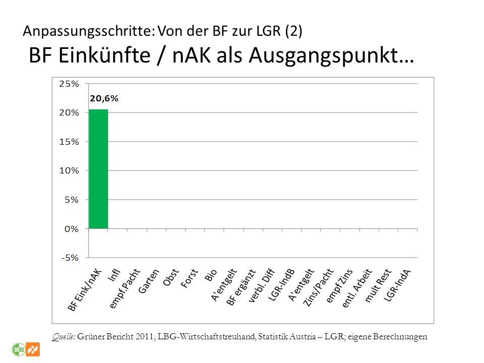 Anpassungsschritte: Von der BF zur LGR (2) BF Einkünfte / nAK als Ausgangspunkt… Quelle: Grüner Bericht 2011, LBG-Wirtschaftstreuhand, Statistik Austr
