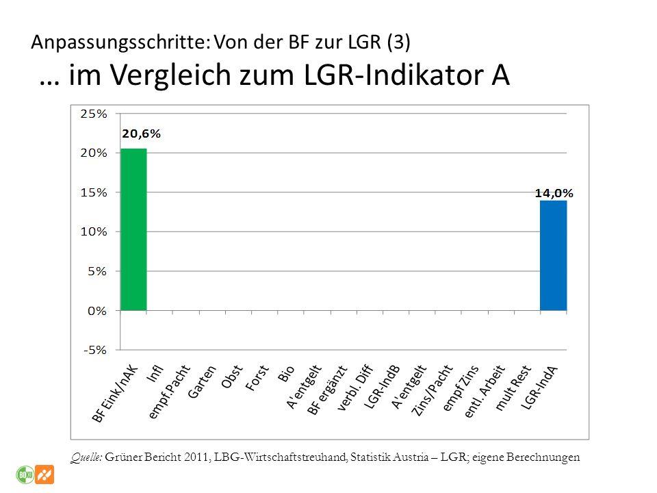 Anpassungsschritte: Von der BF zur LGR (3) … im Vergleich zum LGR-Indikator A Quelle: Grüner Bericht 2011, LBG-Wirtschaftstreuhand, Statistik Austria