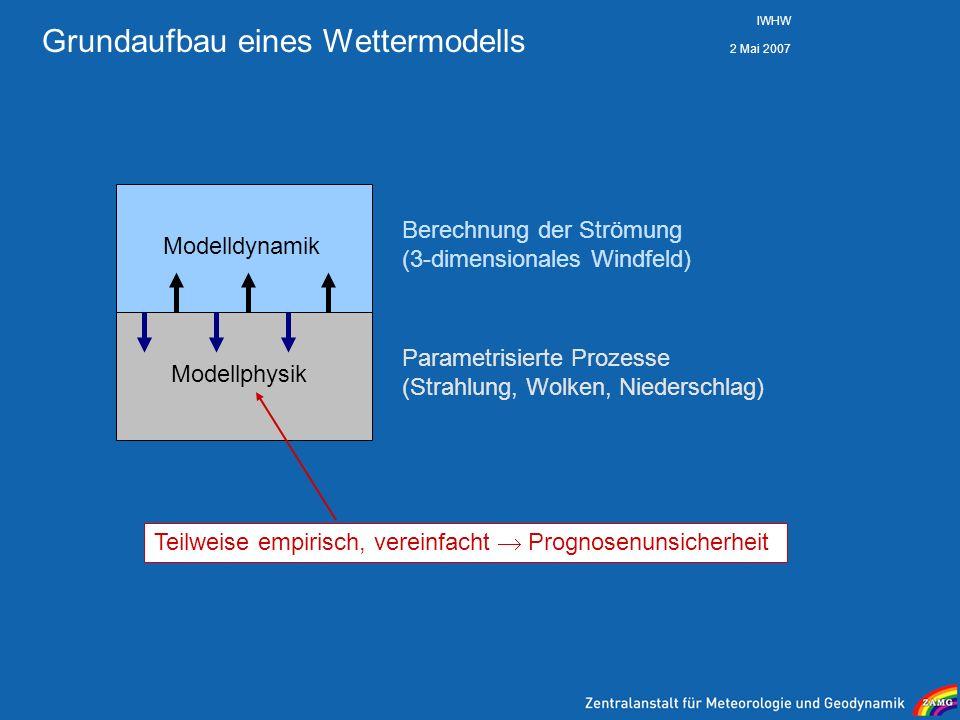 2 Mai 2007 IWHW Grundaufbau eines Wettermodells Modelldynamik Modellphysik Berechnung der Strömung (3-dimensionales Windfeld) Parametrisierte Prozesse