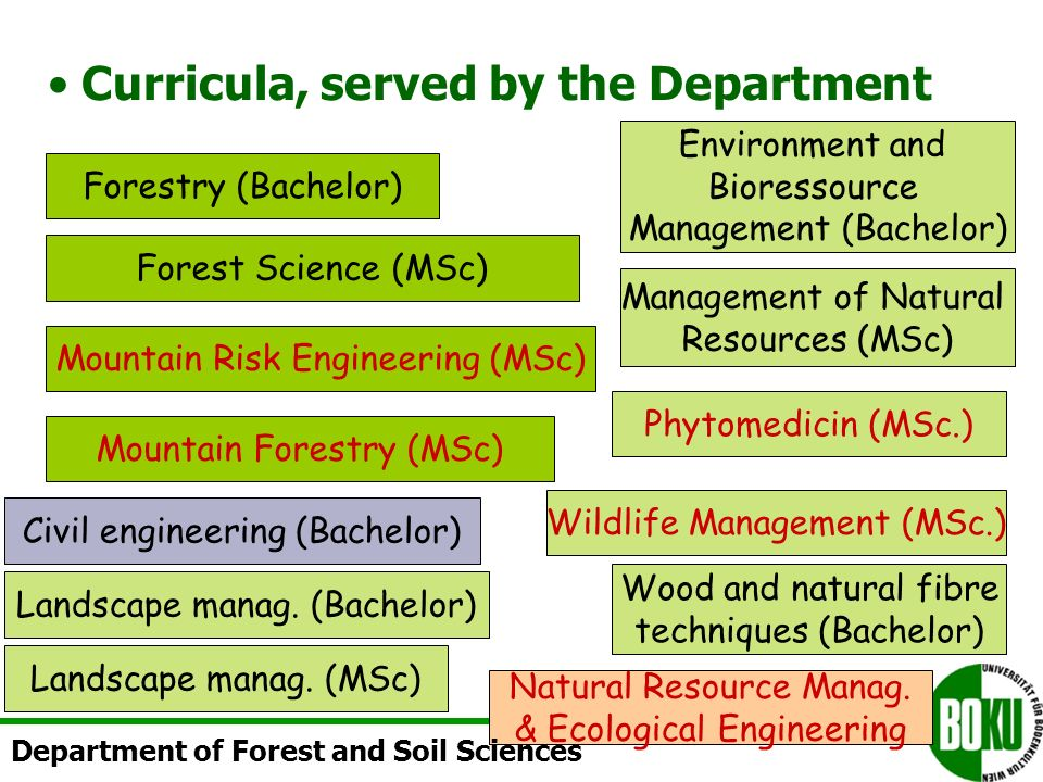 WABO Landmanagement und Infrastructur Integrative Biology Water, Atmosphere, Environment Plant Science Sozio-Economics Construction Engineering & Natural Hazards Material Sciences and Energy techniques Department of Forest and Soil Sciences