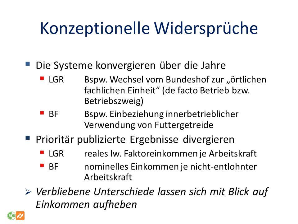Konzeptionelle Widersprüche Die Systeme konvergieren über die Jahre LGR Bspw.