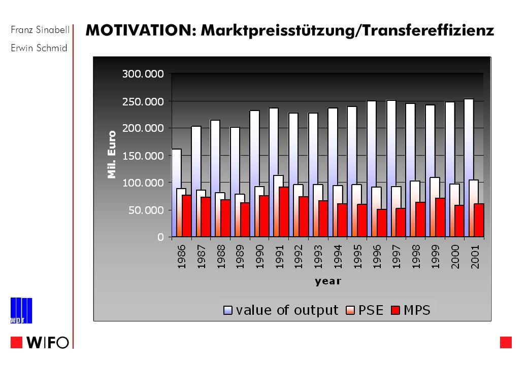 Franz Sinabell Erwin Schmid WIFOWIFO MOTIVATION: Marktpreisstützung/Transfereffizienz