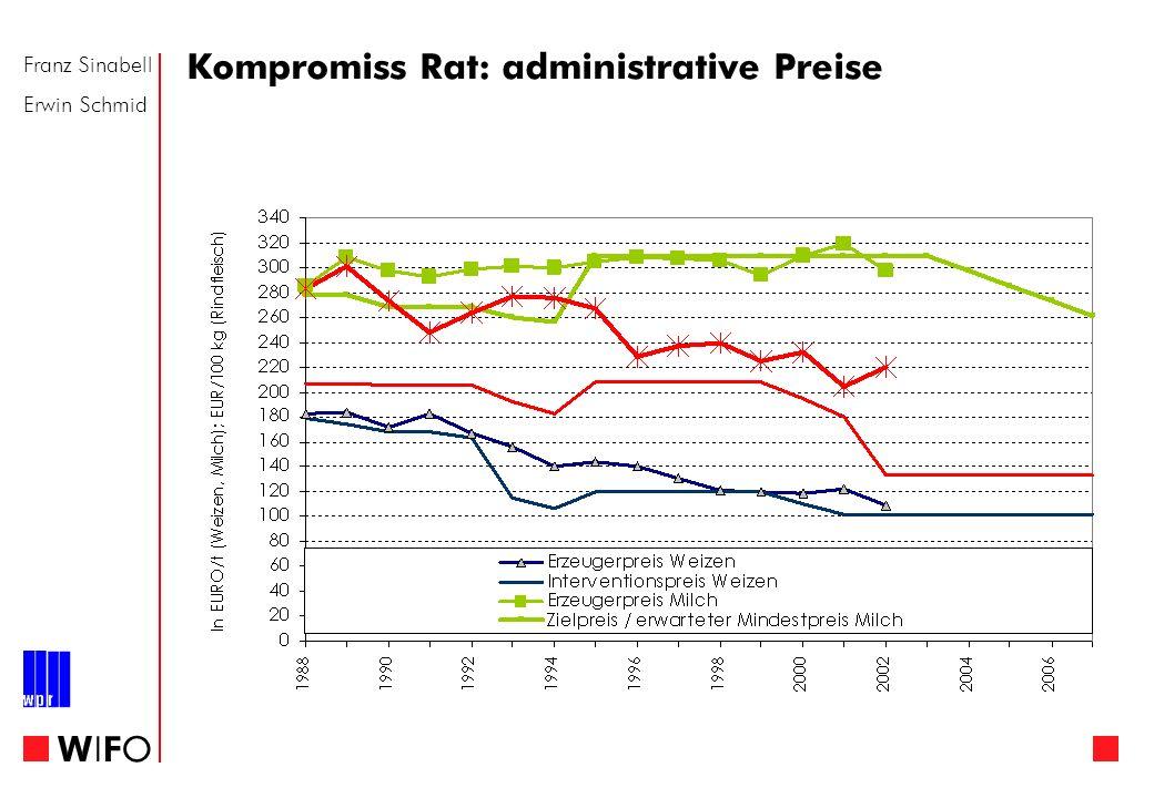 Franz Sinabell Erwin Schmid WIFOWIFO Kompromiss Rat: administrative Preise