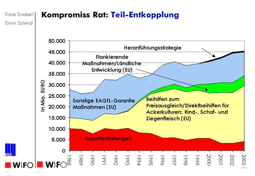 Franz Sinabell Erwin Schmid WIFOWIFO Kompromiss Rat: Teil-Entkopplung