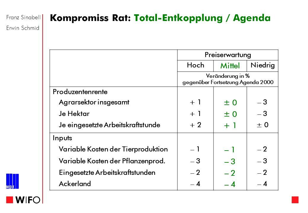 Franz Sinabell Erwin Schmid WIFOWIFO Kompromiss Rat: Total-Entkopplung / Agenda Preiserwartung Hoch Mittel Niedrig Veränderung in % gegenüber Fortsetz