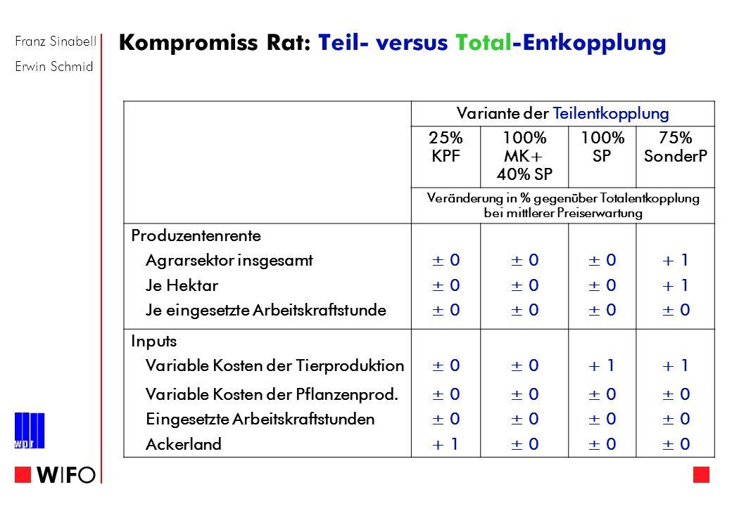 Franz Sinabell Erwin Schmid WIFOWIFO Variante der Teilentkopplung 25% KPF 100% MK+ 40% SP 100% SP 75% SonderP Veränderung in % gegenüber Totalentkoppl