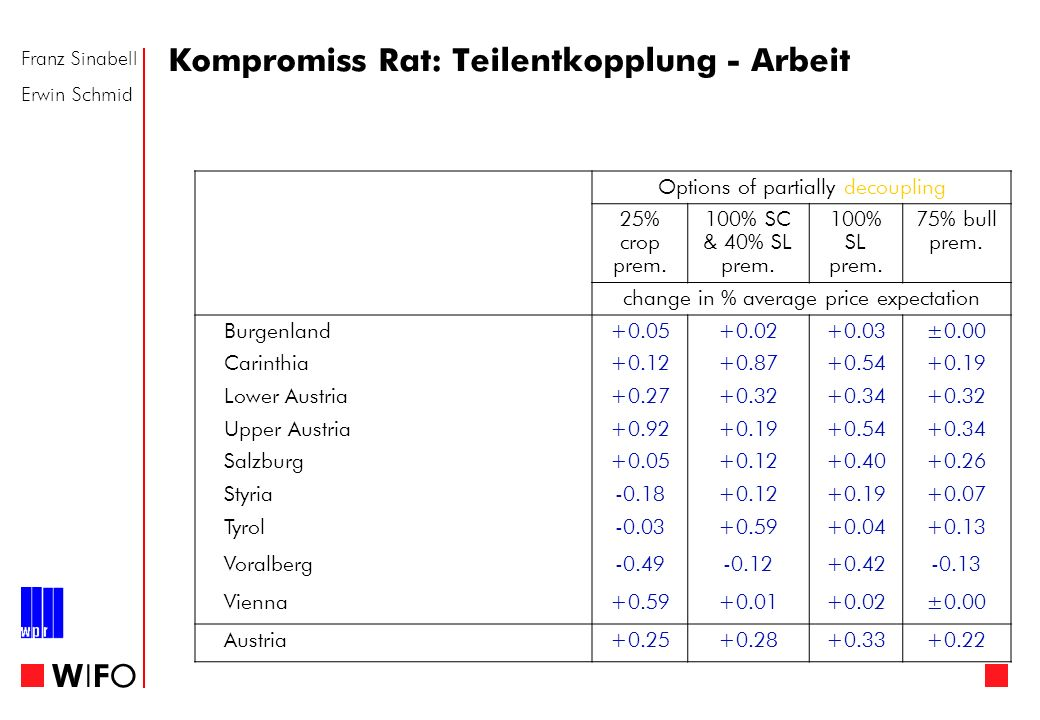 Franz Sinabell Erwin Schmid WIFOWIFO Kompromiss Rat: Teilentkopplung - Arbeit Options of partially decoupling 25% crop prem.