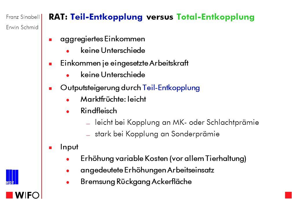 Franz Sinabell Erwin Schmid WIFOWIFO RAT: Teil-Entkopplung versus Total-Entkopplung aggregiertes Einkommen keine Unterschiede Einkommen je eingesetzte