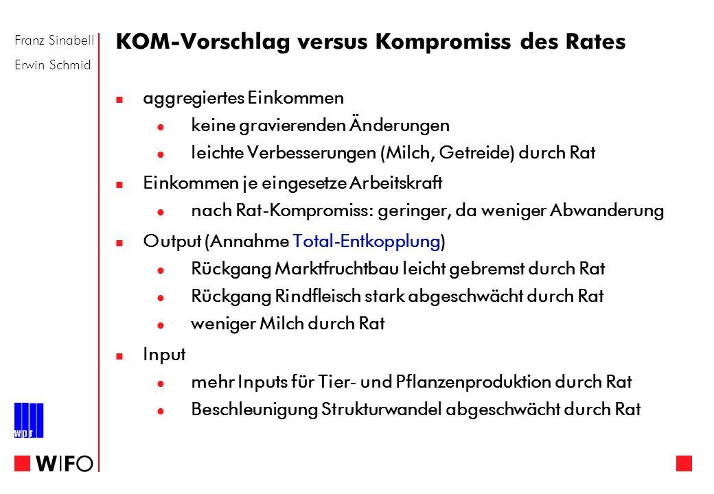 Franz Sinabell Erwin Schmid WIFOWIFO KOM-Vorschlag versus Kompromiss des Rates aggregiertes Einkommen keine gravierenden Änderungen leichte Verbesseru