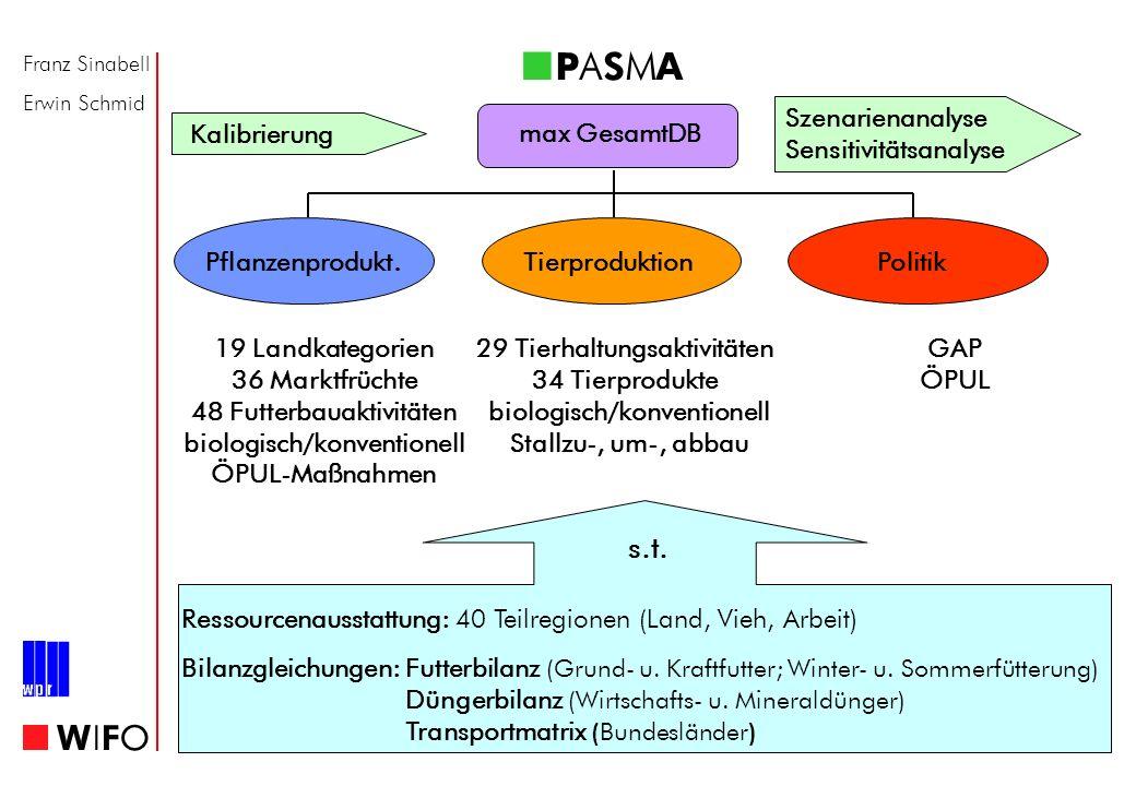 Franz Sinabell Erwin Schmid WIFOWIFO P A S M A Kalibrierung Szenarienanalyse Sensitivitätsanalyse max GesamtDB Pflanzenprodukt.TierproduktionPolitik 1