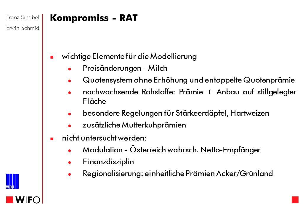 Franz Sinabell Erwin Schmid WIFOWIFO Kompromiss - RAT wichtige Elemente für die Modellierung Preisänderungen - Milch Quotensystem ohne Erhöhung und en