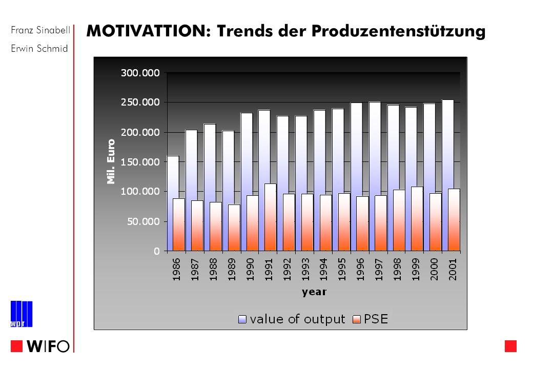 Franz Sinabell Erwin Schmid WIFOWIFO MOTIVATTION: Trends der Produzentenstützung