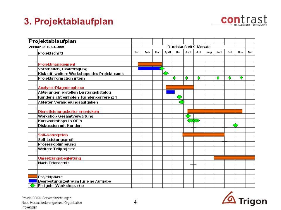 Projekt BOKU-Serviceeinrichtungen Neue Herausforderungen und Organisation Projektplan 4 3.