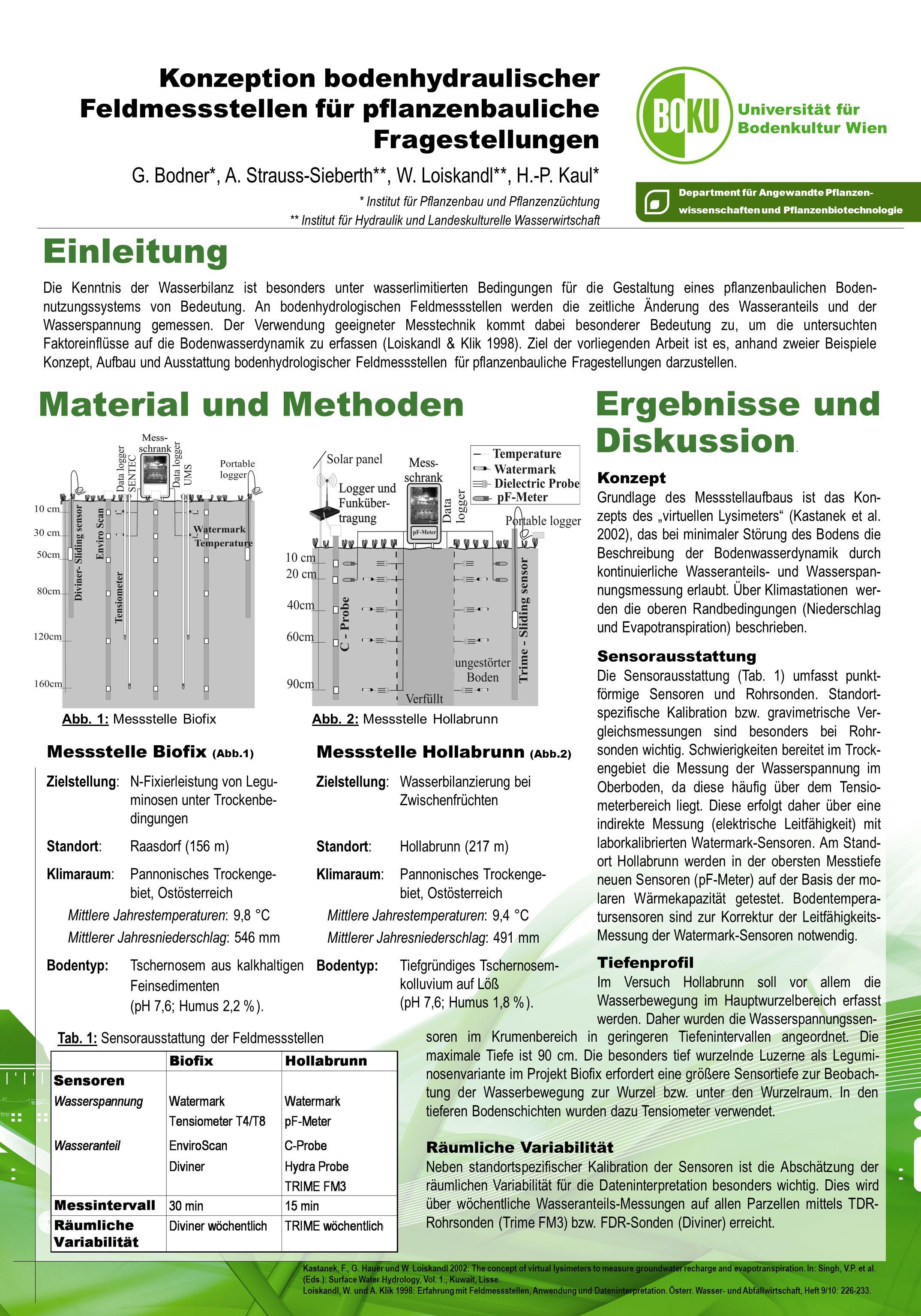 Department für Angewandte Pflanzen- wissenschaften und Pflanzenbiotechnologie Universität für Bodenkultur Wien Konzeption bodenhydraulischer Feldmessstellen für pflanzenbauliche Fragestellungen G.