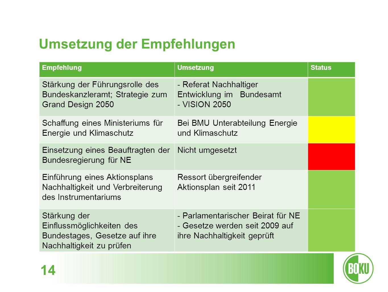 Umsetzung der Empfehlungen 14 EmpfehlungUmsetzungStatus Stärkung der Führungsrolle des Bundeskanzleramt; Strategie zum Grand Design 2050 - Referat Nac