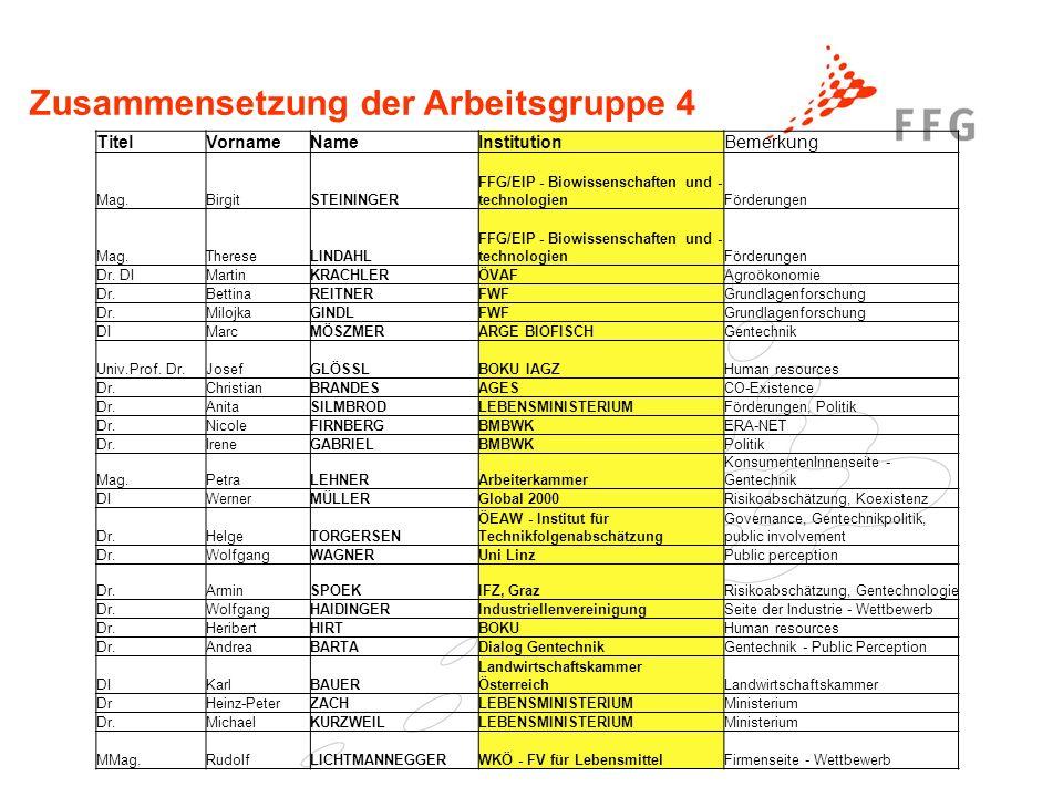 Zusammensetzung der Arbeitsgruppe 4 TitelVornameNameInstitutionBemerkung Mag.BirgitSTEININGER FFG/EIP - Biowissenschaften und - technologienFörderungen Mag.ThereseLINDAHL FFG/EIP - Biowissenschaften und - technologienFörderungen Dr.