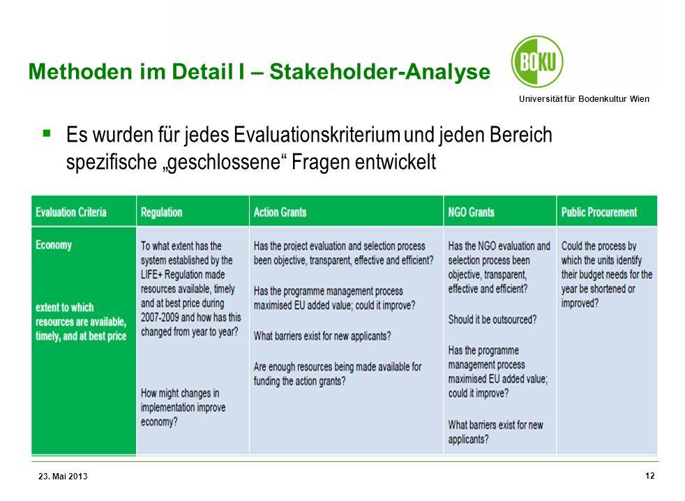 Universität für Bodenkultur Wien Wissenschaftliche Assessments im Ressourcenamangement – WS 2012 Methoden im Detail I – Stakeholder-Analyse Es wurden für jedes Evaluationskriterium und jeden Bereich spezifische geschlossene Fragen entwickelt 23.