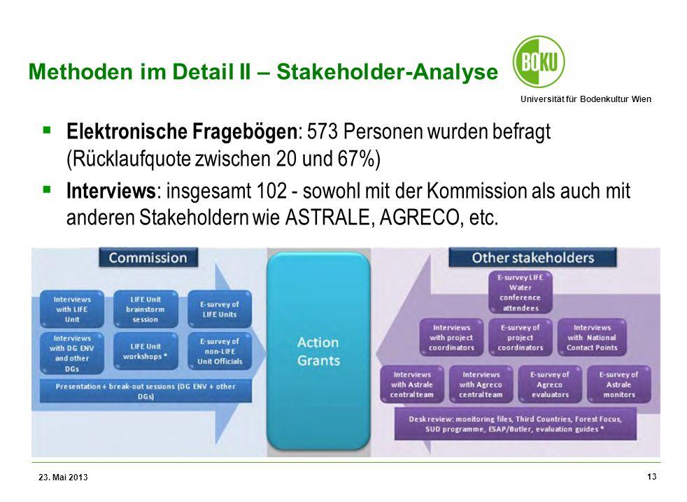 Universität für Bodenkultur Wien Wissenschaftliche Assessments im Ressourcenamangement – WS 2012 Methoden im Detail II – Stakeholder-Analyse Elektronische Fragebögen : 573 Personen wurden befragt (Rücklaufquote zwischen 20 und 67%) Interviews : insgesamt 102 - sowohl mit der Kommission als auch mit anderen Stakeholdern wie ASTRALE, AGRECO, etc.