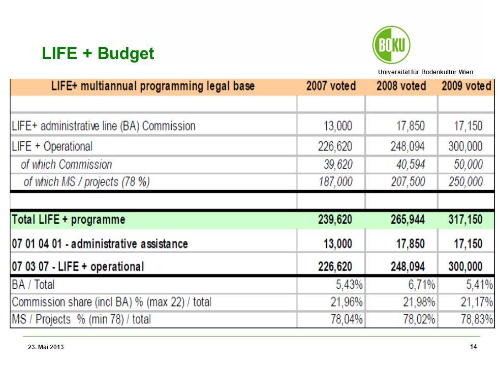 Universität für Bodenkultur Wien Wissenschaftliche Assessments im Ressourcenamangement – WS 2012 LIFE + Budget 23. Mai 2013 14