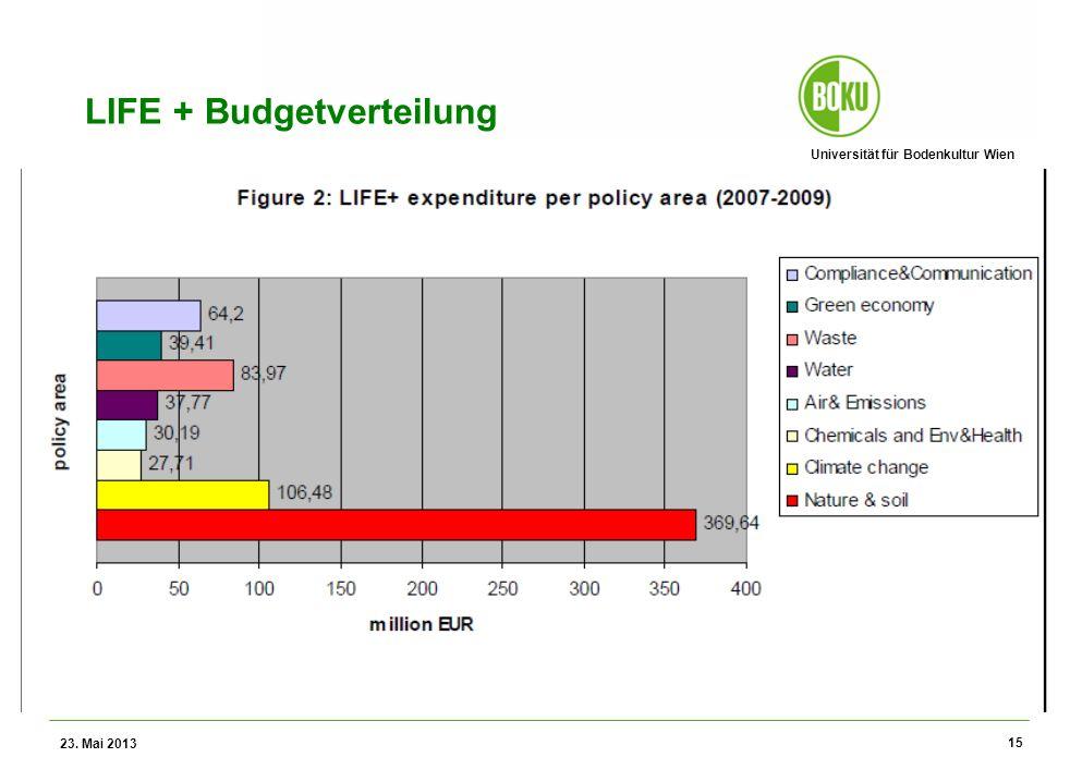 Universität für Bodenkultur Wien Wissenschaftliche Assessments im Ressourcenamangement – WS 2012 LIFE + Budgetverteilung 23. Mai 2013 15