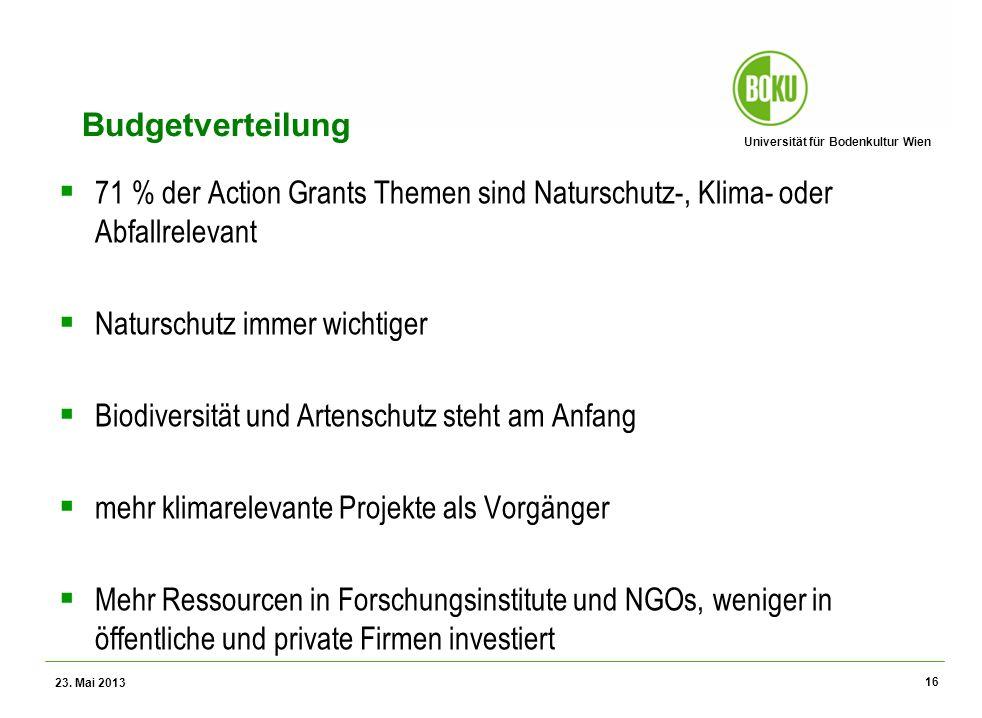 Universität für Bodenkultur Wien Wissenschaftliche Assessments im Ressourcenamangement – WS 2012 Budgetverteilung 71 % der Action Grants Themen sind N