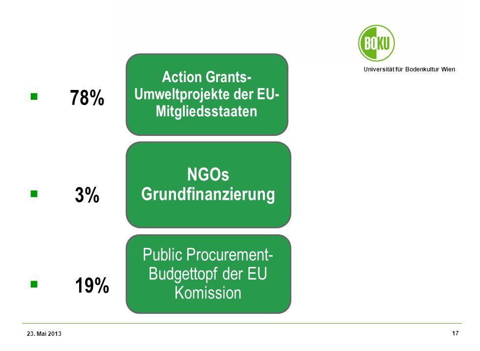Universität für Bodenkultur Wien Wissenschaftliche Assessments im Ressourcenamangement – WS 2012 78% 3% 19% 23. Mai 2013 17 Public Procurement- Budget