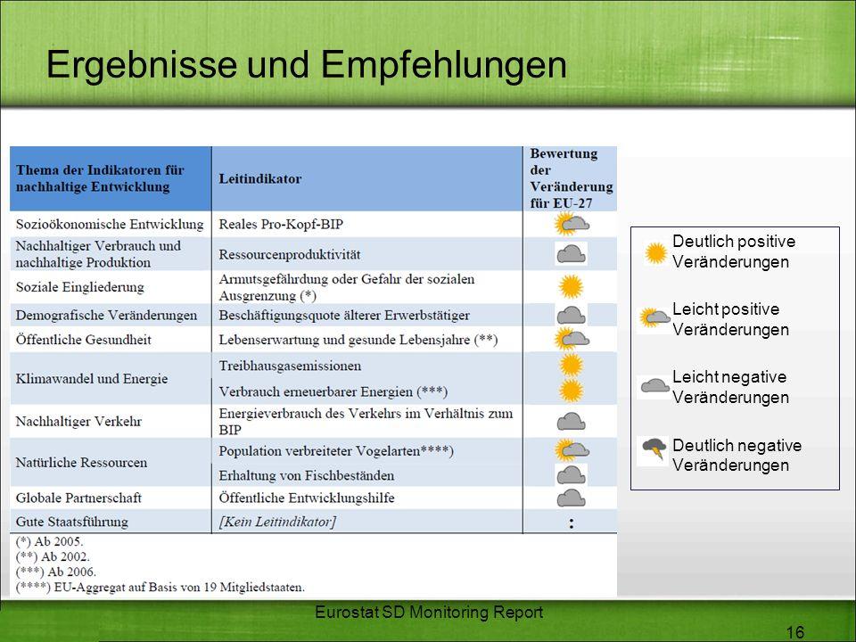 Ergebnisse und Empfehlungen 16 Eurostat SD Monitoring Report Deutlich positive Veränderungen Leicht positive Veränderungen Leicht negative Veränderung