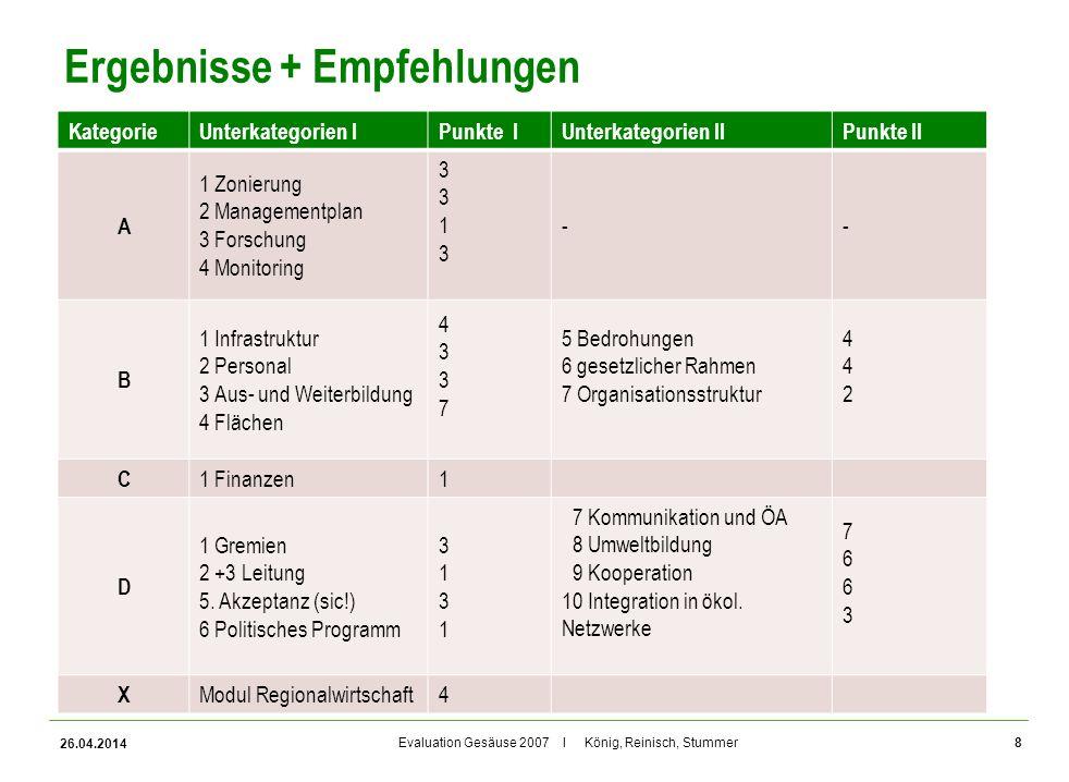 Evaluation Gesäuse 2007 I König, Reinisch, Stummer Ergebnisse + Empfehlungen KategorieUnterkategorien IPunkte IUnterkategorien IIPunkte II A 1 Zonieru