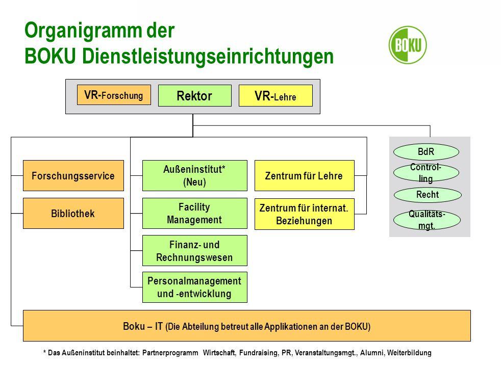 Organigramm der BOKU Dienstleistungseinrichtungen VR- Forschung RektorVR- Lehre Forschungsservice Bibliothek Boku – IT (Die Abteilung betreut alle App