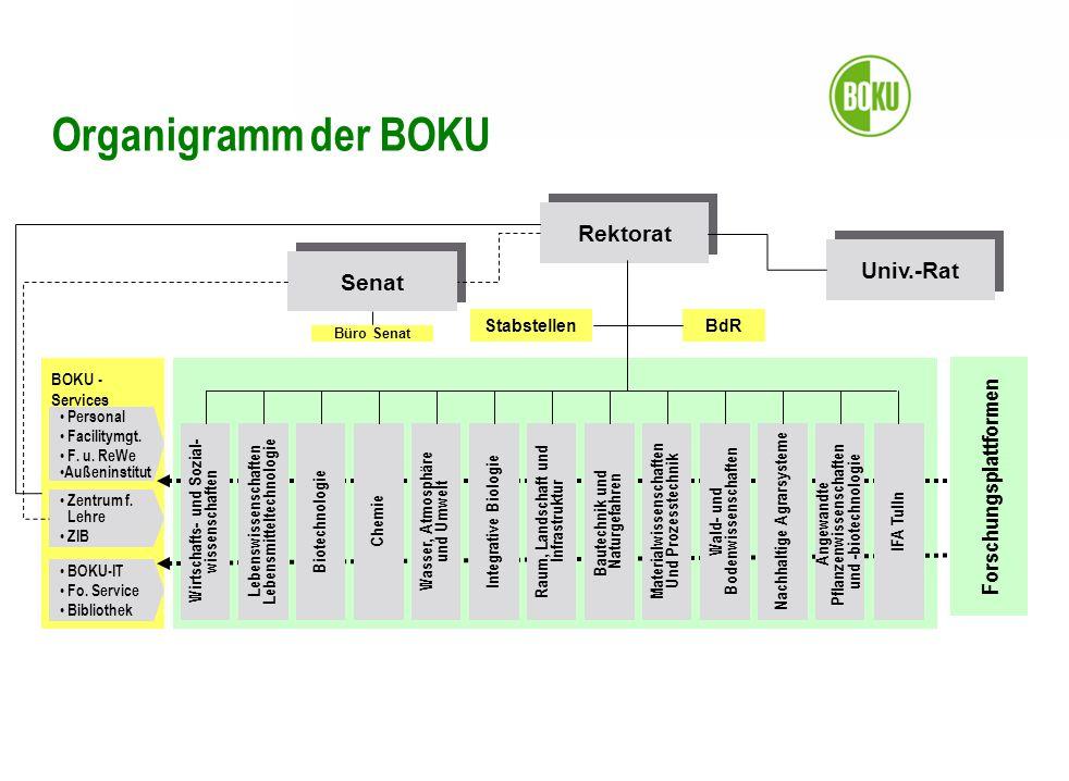 BOKU - Services Senat Univ.-Rat Stabstellen Rektorat Zentrum f.