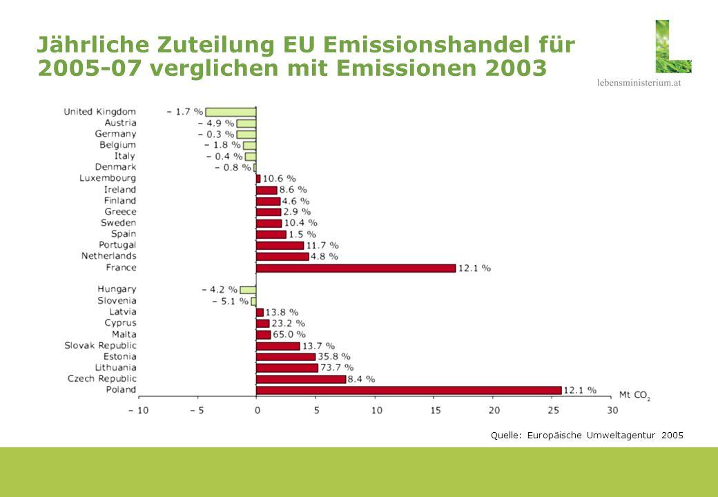 1.Eckdaten zum EU Emissionshandelsystem 2.Umsetzung des EU Emissionshandels in Österreich 3.Erfahrungen: erster Allokationsplan sowie Handelsjahr 2005 4.Aktuelle Herausforderungen und Ausblick