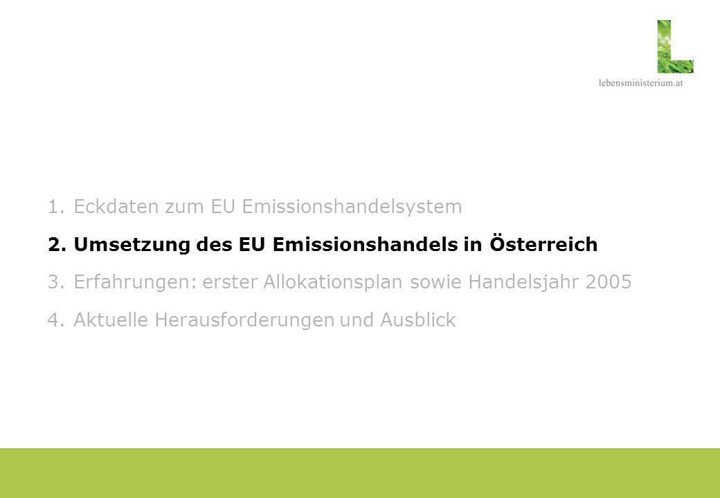 Umsetzung des EU Emissionshandels in Österreich Grundlage - Emissionszertifikategesetz (EZG) sowie Verordnungen Nationaler Allokationsplan - Lebensministerium im Einvernehmen mit BMWA und BMF - Zuteilungsverordnung und –Bescheide Registerstelle - Umweltbundesamt - ECRA (Registerservicestelle): Partnerschaft mit Privatwirtschaft Monitoring und Verifizierung - Sachverständige