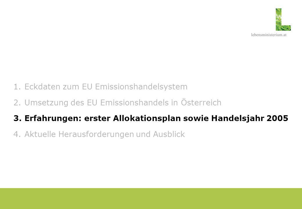 Österreich: Erfahrungen NAP 1 Zuteilung versus Emissionen 2005: Gesamt: - Zertifikatsknappheit von 3% - 32,4 Mio.