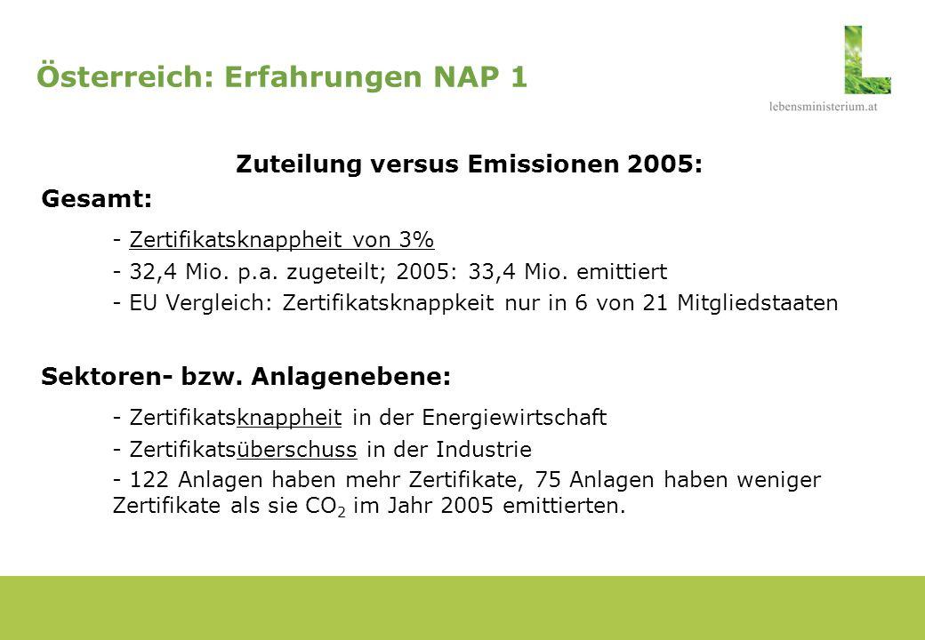 Entwicklung der EU-Zertifikatspreise Quelle: Point Carbon 2006