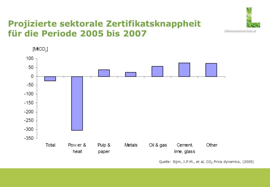 EU-Emissionshandel und Strompreise Haupteinflussfaktoren: - CO 2 -Zertifikatspreis - Kohlenstoffintensität der Stromerzeugung - Höhe der Weitergabe der CO 2 - Zertifikatskosten im Strompreis (add-on rate sowie work-on rate) Theoretisches Beispiel: Quelle: Sijm, J.P.M., et al, CO 2 Price dynamics, (2005)