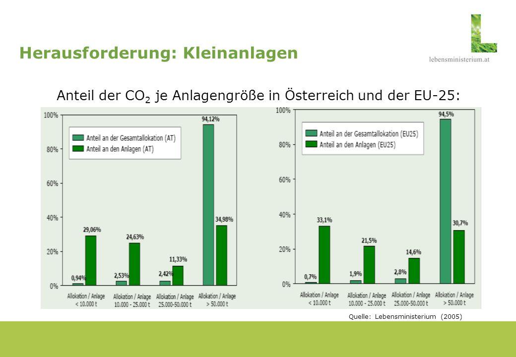 Herausforderung: Wirtschaftswachstum und CO 2 -Reduktion BIP-Wachstumsraten und Trends der Kohlenstoff-Intensität (Trends ohne EU-Emissionshandel) Jeweils in Prozent p.a.