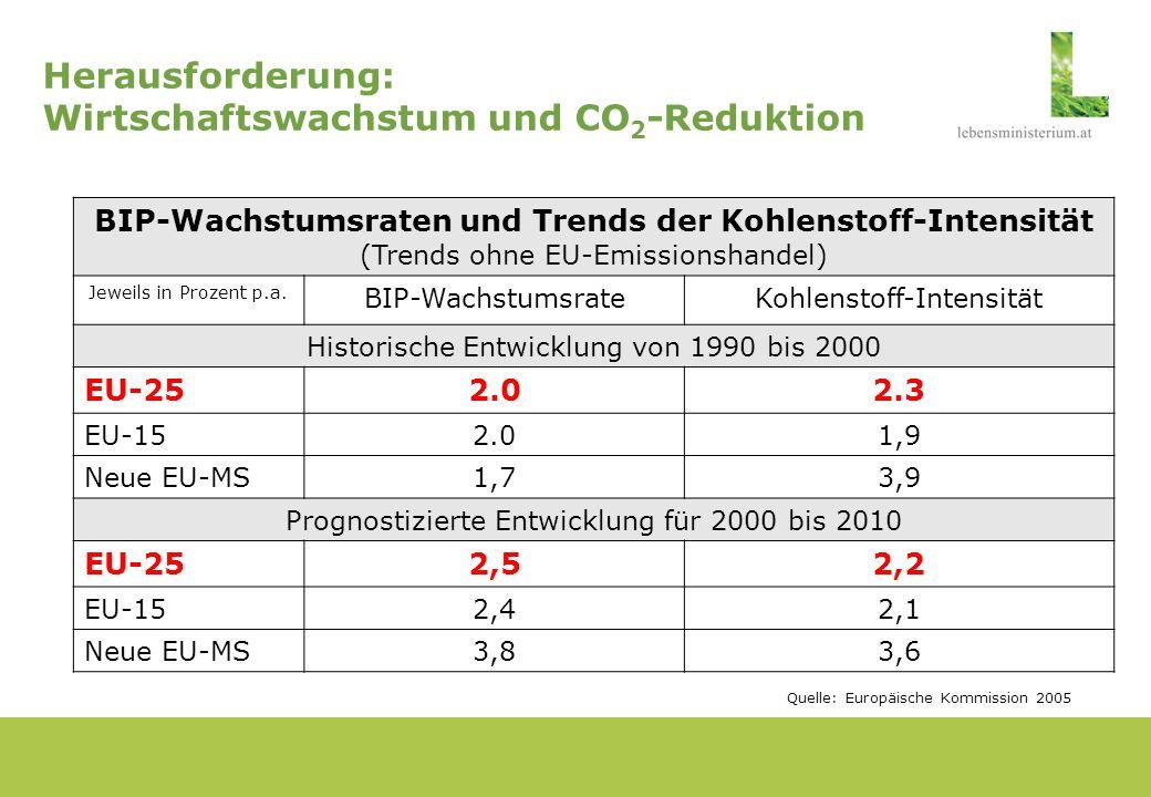 Herausforderung: Wettbewerb und CO 2 -Effizienz Quelle: Europäische Umweltagentur 2005 Extreme Unterschiede in der CO 2 -Effizienz in der EU-25