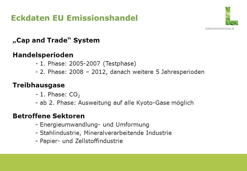 Marktgröße - rund 11.400 Anlagen - 52% der CO 2 -Emissionen und 45% der gesamten Treibhausgasemissionen der EU-25 Allokationsmethode - Grandfathering - Auktionierungsoption: bis 5% (2005-2007), bis 10% (2008-2012) - Neue Marktteilnehmer Zertifikate - Gültigkeit und Übertragung - flexible Instrumente JI und CDM - Sanktionen bei Nichterfüllung Eckdaten EU Emissionshandel