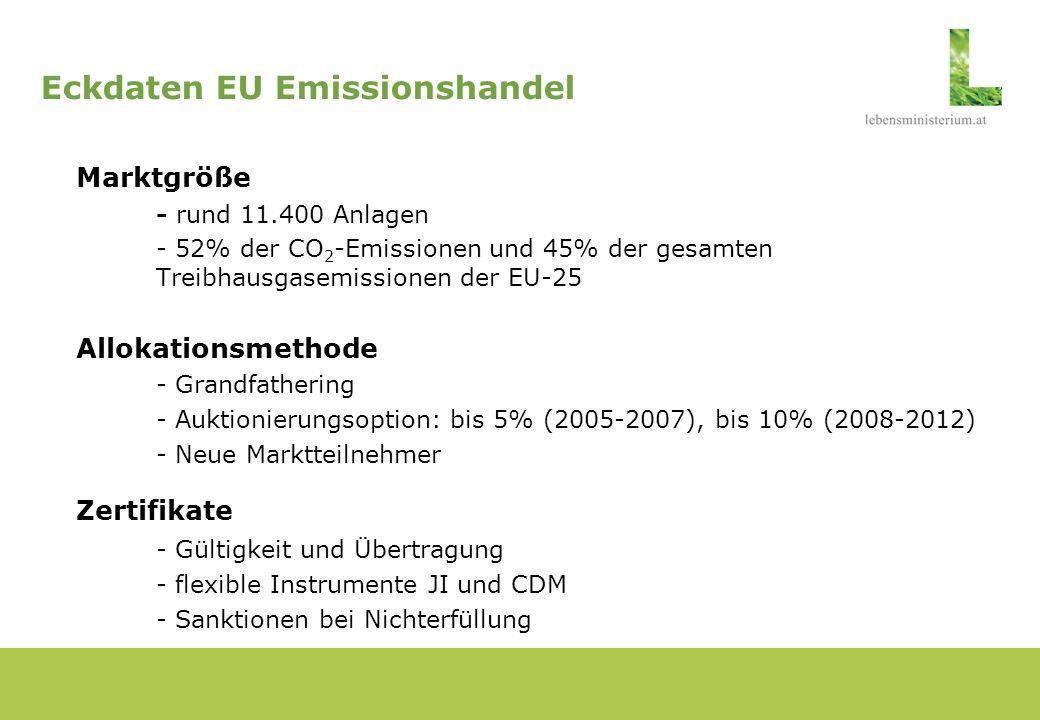 Kriterien zur Beurteilung der Allokationspläne GesamtSektorAnlage Kyoto-Verpflichtung + Bewertung der Emissionsentwicklung + Potenzial zur Emissionsverringerung ++ Übereinstimmung mit anderen Rechtsvorschriften ++ Keine Begünstigung von Unternehmen/Sektoren +++ Neue Marktteilnehmer + Vorleistungen + Saubere Technologien + Einbeziehung der Öffentlichkeit Liste der Anlagen + Wettbewerb außerhalb der Union +
