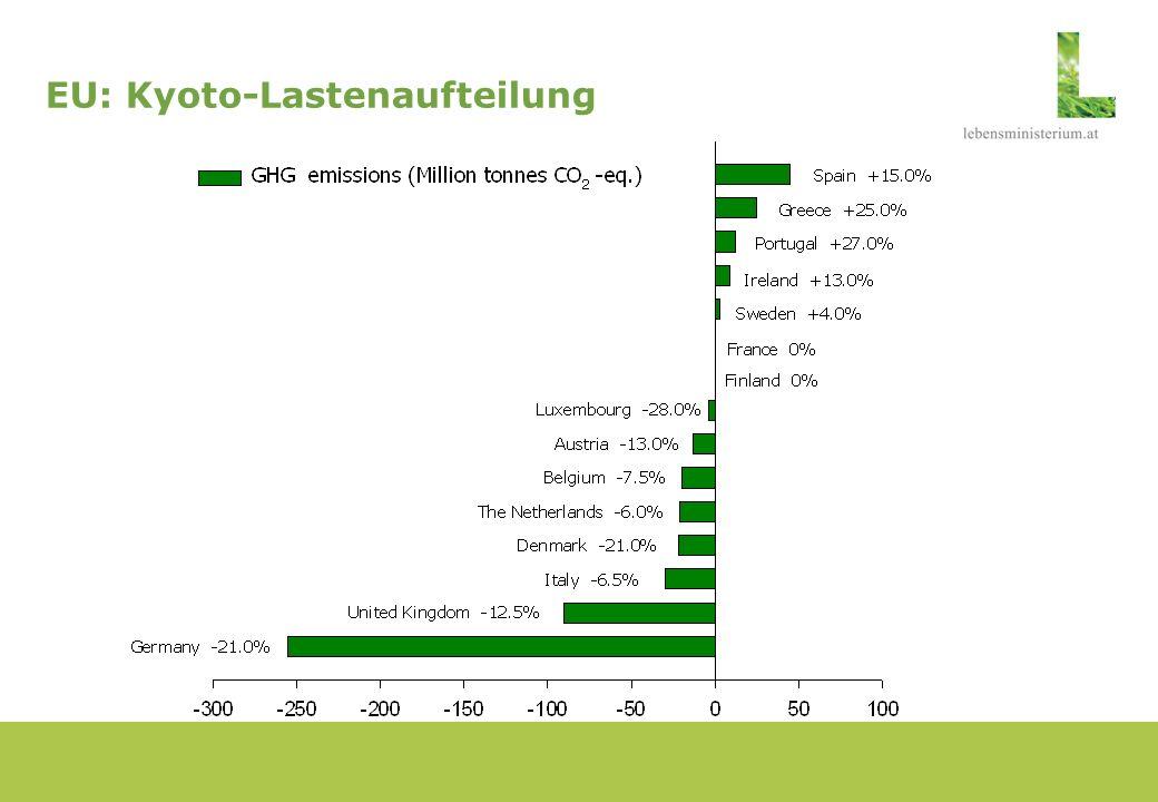 Jährliche Zuteilung EU Emissionshandel für 2005-07 verglichen mit Emissionen 2003 Quelle: Europäische Umweltagentur 2005